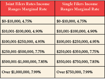income ranges chart